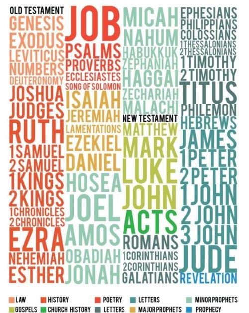 bible genres.jpg